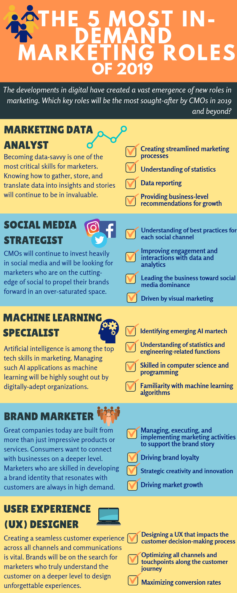 top marketing roles digital marketing talent agency